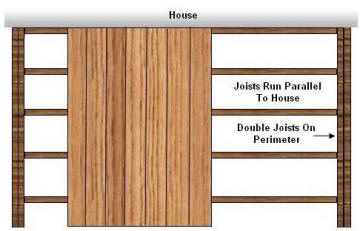 perpendicular to house decking pattern