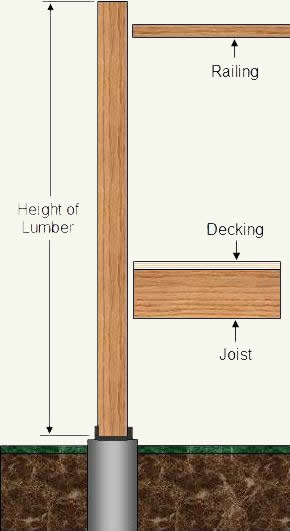 How To Install Posts For Wood Deck Railings Part 4